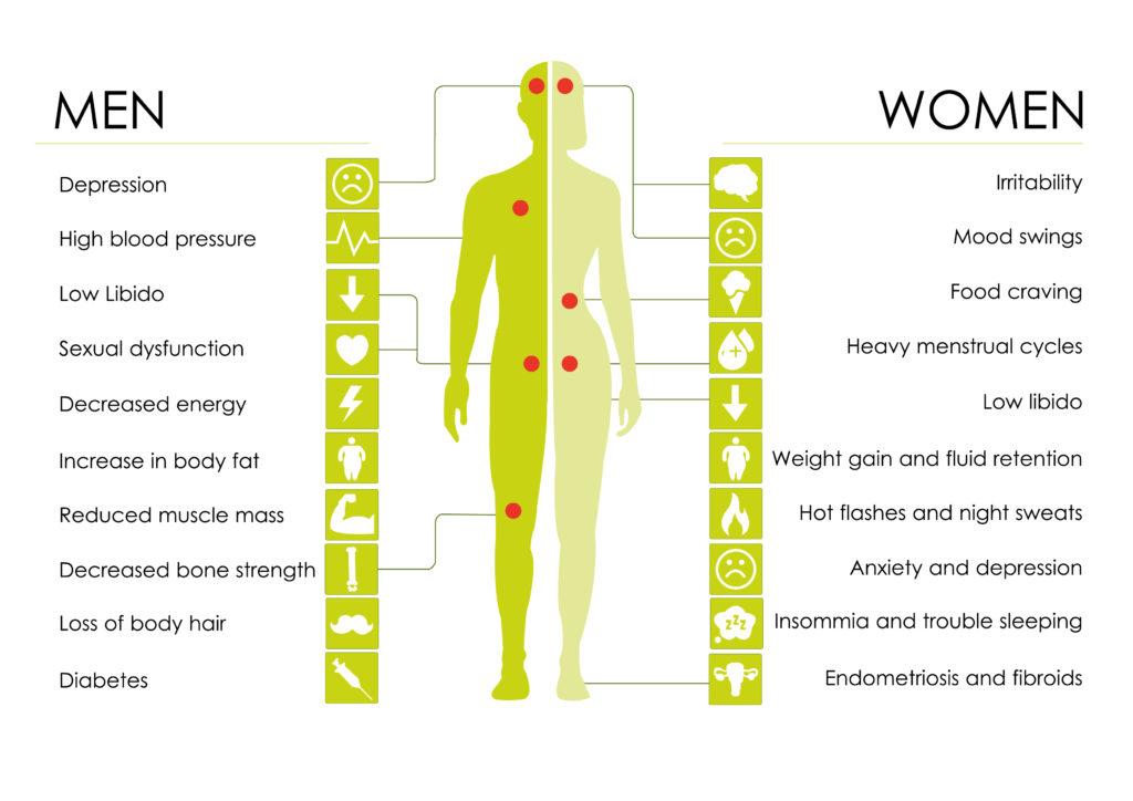Hormone therapy - Lyfe Medical Wellness