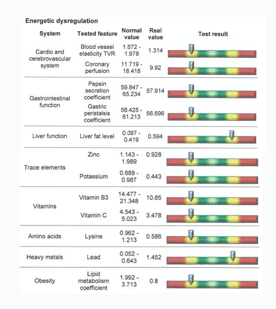bioscan result Lyfe Medical Wellness