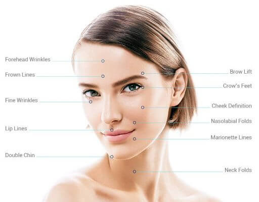 Differences Between Ultraformer III And Ultherapy